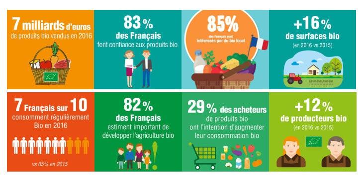 Bio France