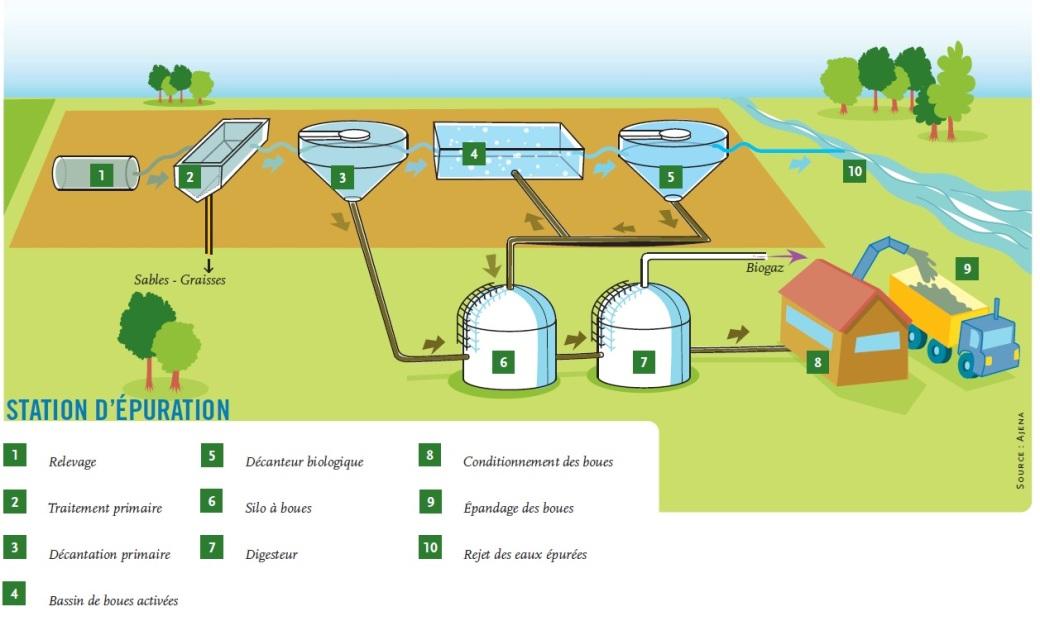 Biogaz eaux usées